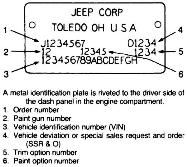 Jeep Vin Decoder >> Decoding Your Jeep S Vin Number